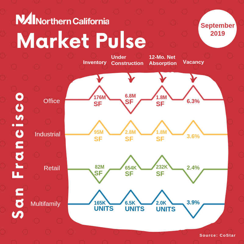 September 2019 San Francisco Market Pulse infographic