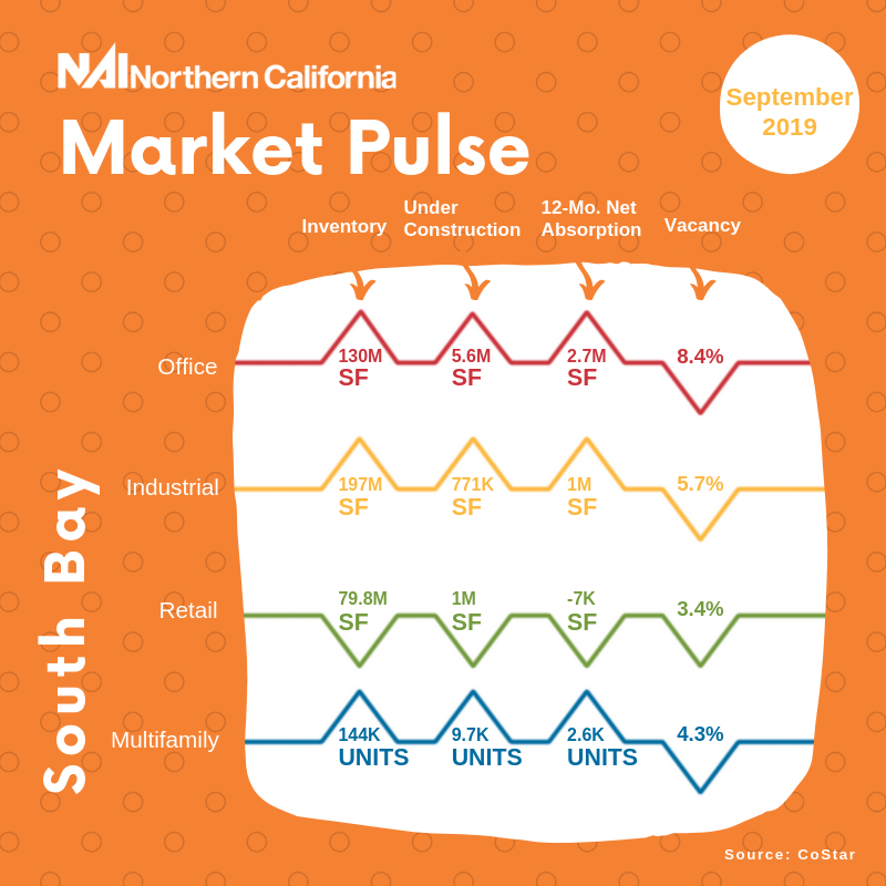 market pulse south bay september 2019