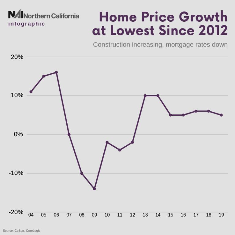 Infographic - Home Price Growth Lowest Since 2012 - NAI Northern California Newsletter