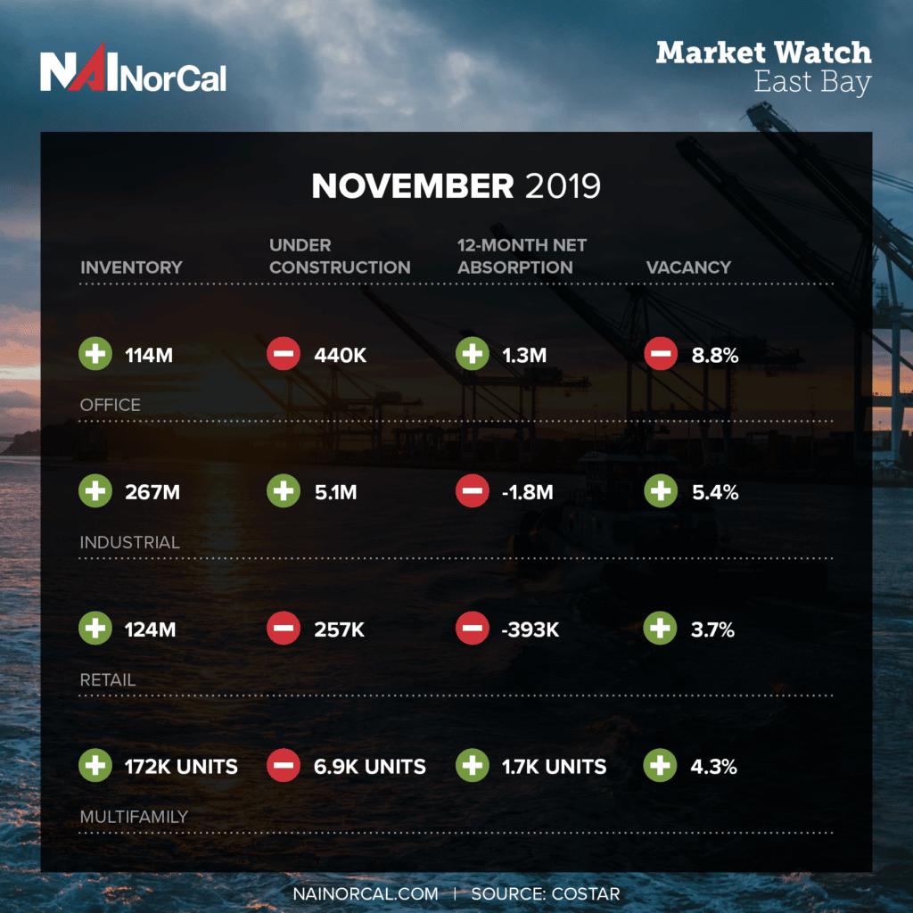 Market Pulse November 2019 East Bay
