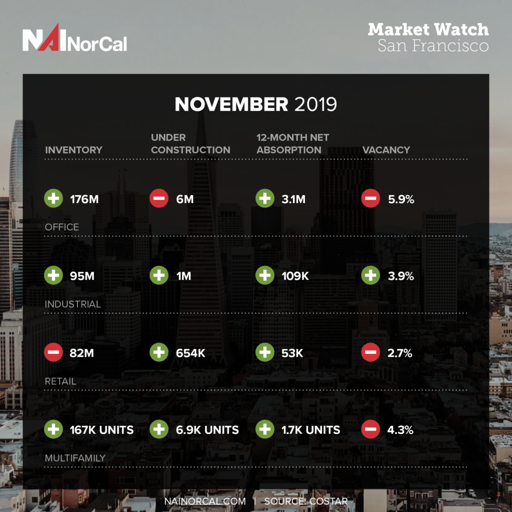 Market Pulse November 2019 San Francisco