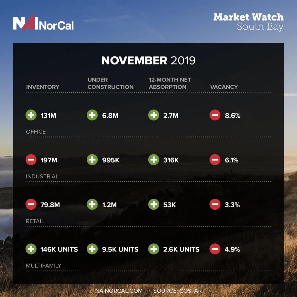 Market Pulse November 2019 South Bay