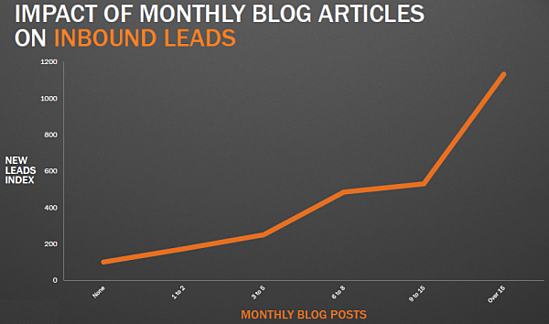 how blogging helps business