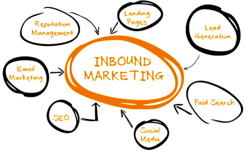 Inbound Marketing Agency Los Angeles