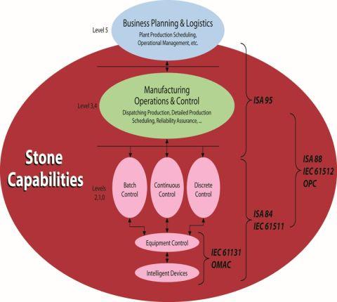 Stone-Capabilities