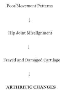 Arthritis progression