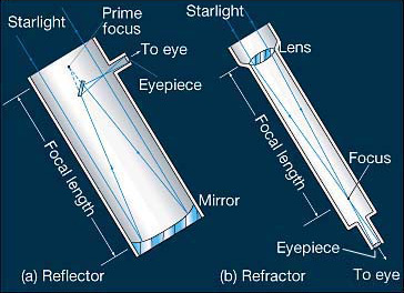The difference between Refractor and Reflector telescopes