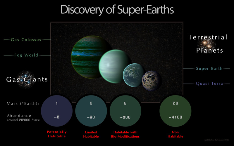 Discovery of Super-Earths
