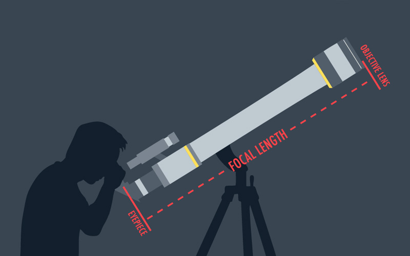Inexpensive Telescopes – How to Buy Telescope on a Budget