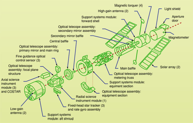 The Technical Aspects That Make a Good Telescope