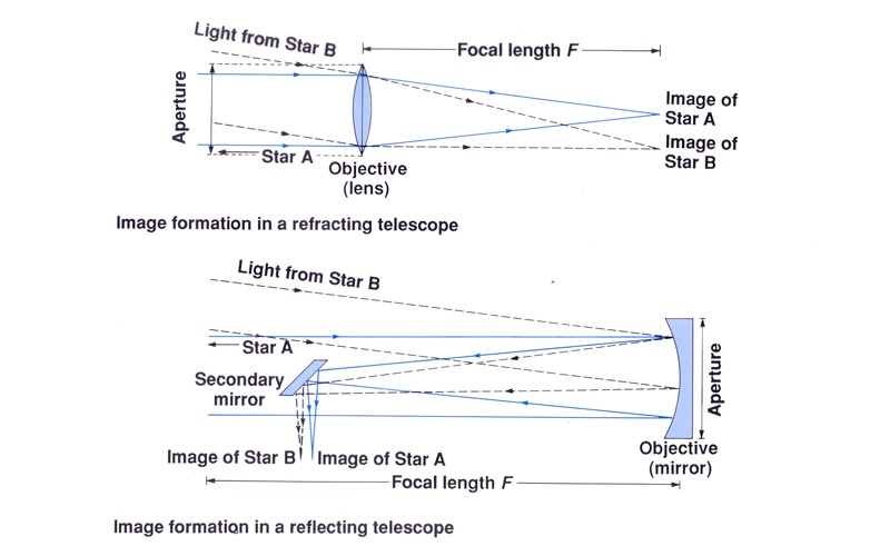 What is the difference between Refractor and Reflector telescopes?