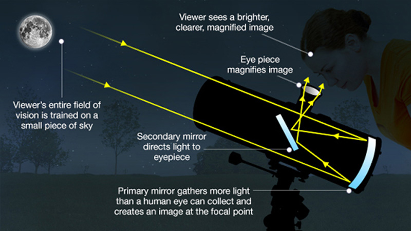 How to Use a Reflector Telescope