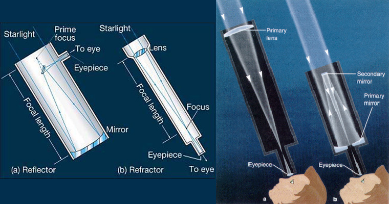 Refractor and Reflector Telescopes