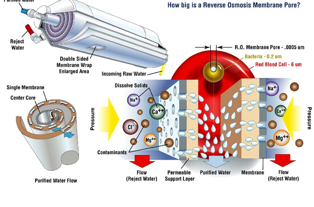 Reverse Osmosis also known as