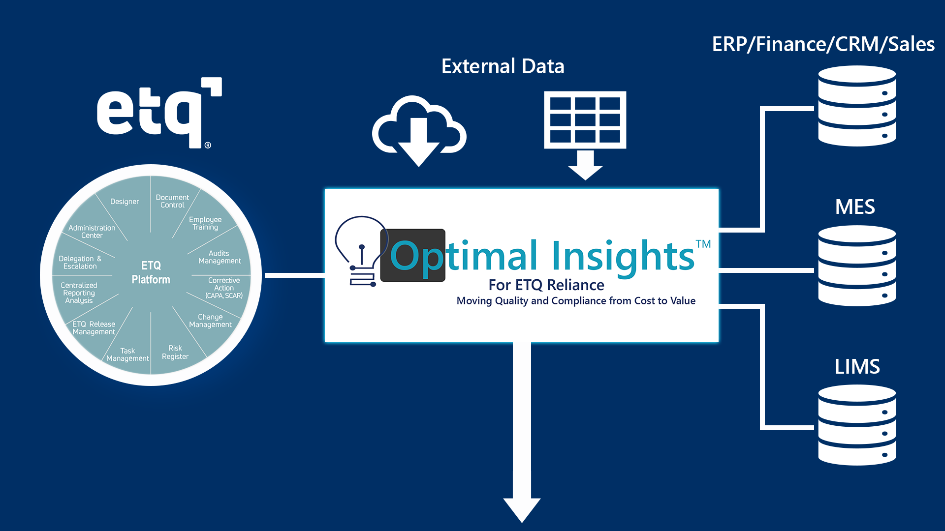 Optimal Insights Environment