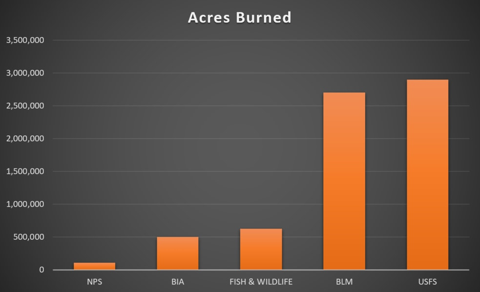 federal_acres_burned