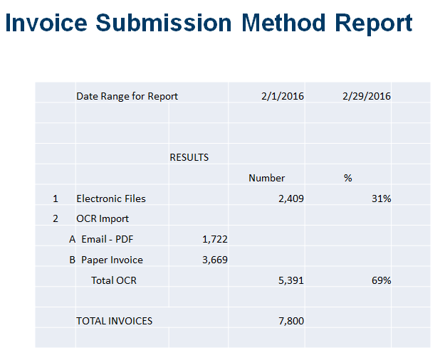 TOUCHLESS INVOICES REPORT