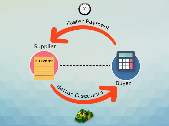 Why You Need E-Invoicing for Successful Supply Chain Financing