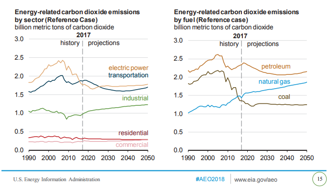EIA Annual Energy Outlook 2018