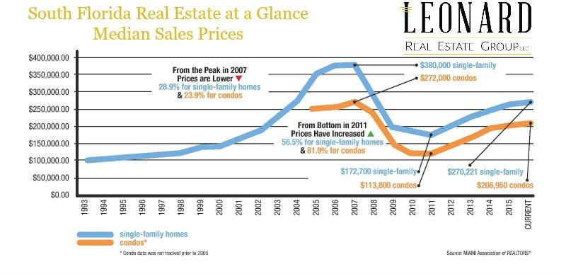 Leonard Real Estate Group, Realtors Miami, Miami Real Estate