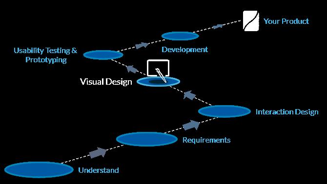 Visual design process