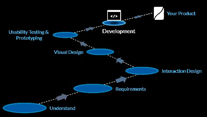 UI development process