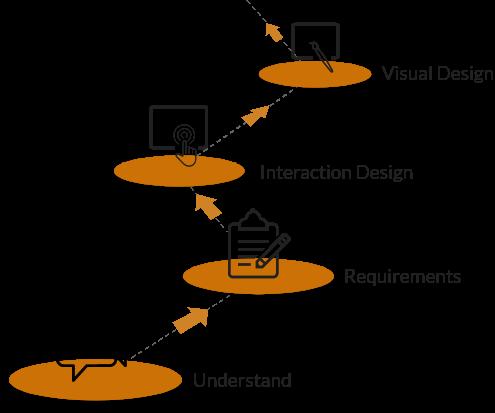 User Experience Design process