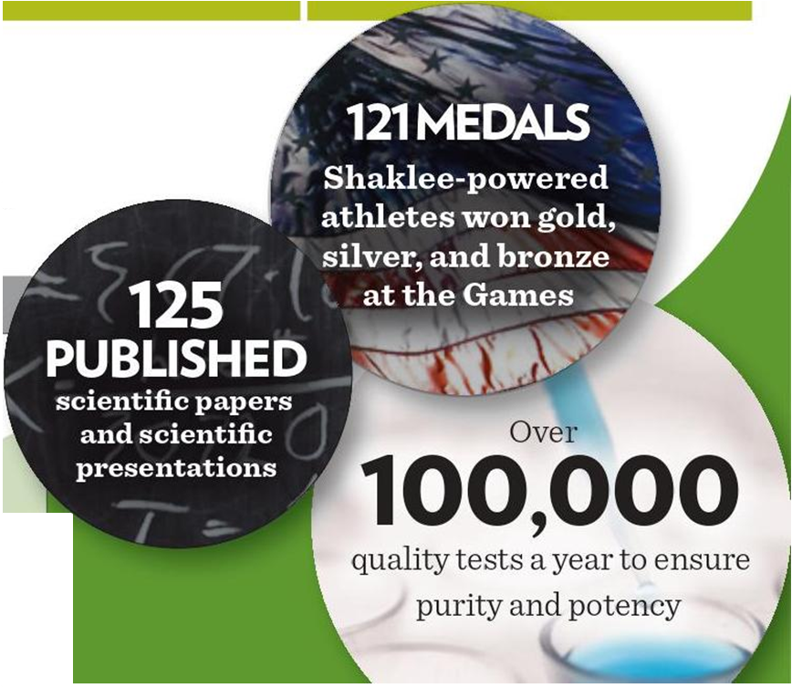 Shaklee Numbers Bubbles
