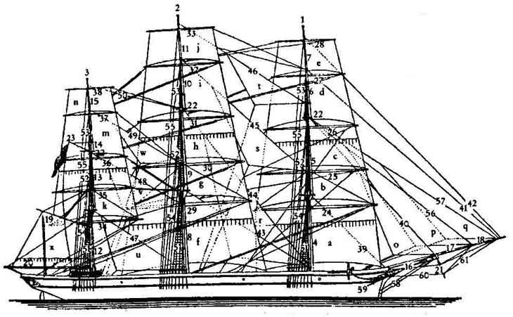 Termini marinari vele quadre