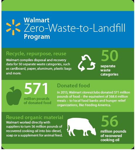 walmarts sustainability