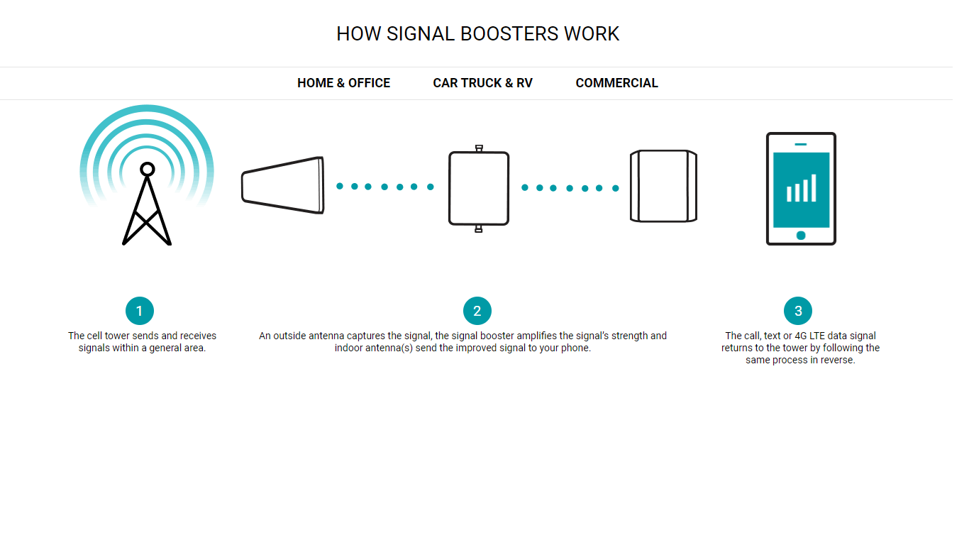 How boosters work