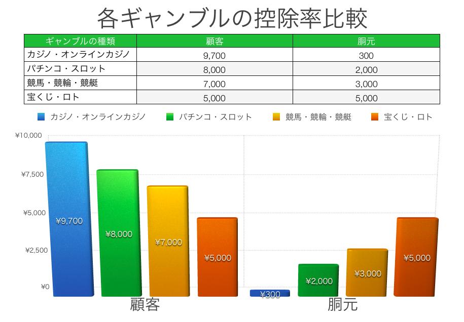 ギャンブルの控除率比較表
