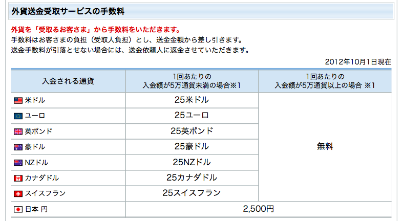 住信SBIネット銀行の送金手数料表の写真