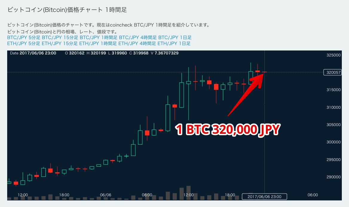 ビットコインのチャート画面の写真