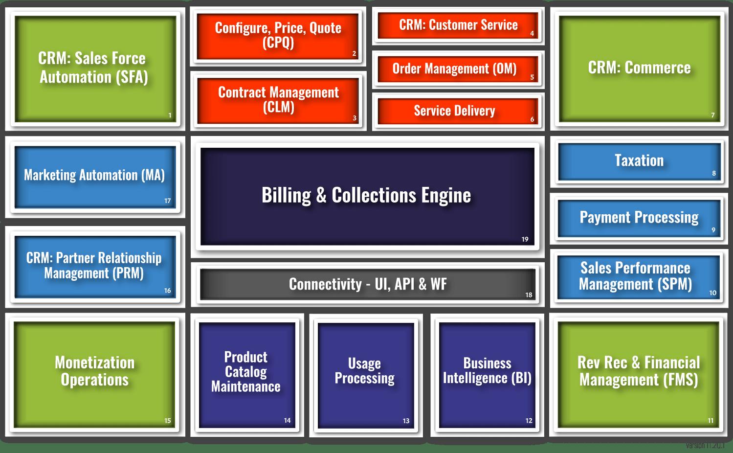 ATG Monetization Ecosystem Simple