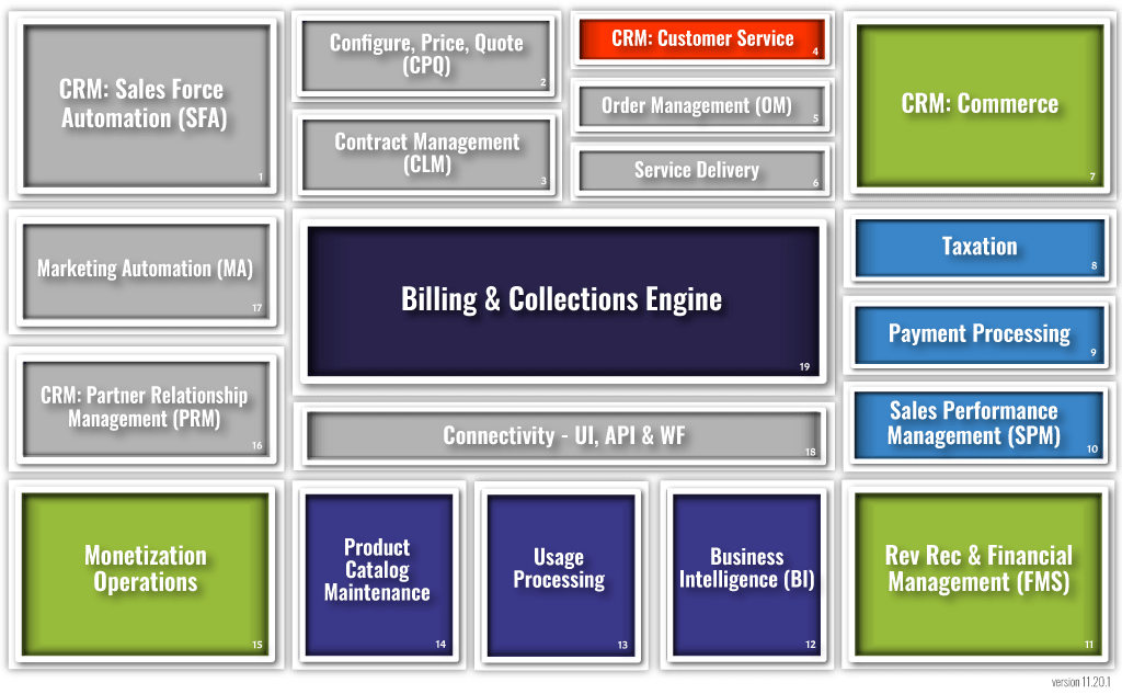 Finance-Billing-Org-Monetization-Ecosystem-People