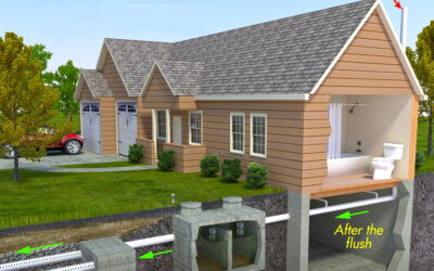 Caring For Your Septic System in Ontario
