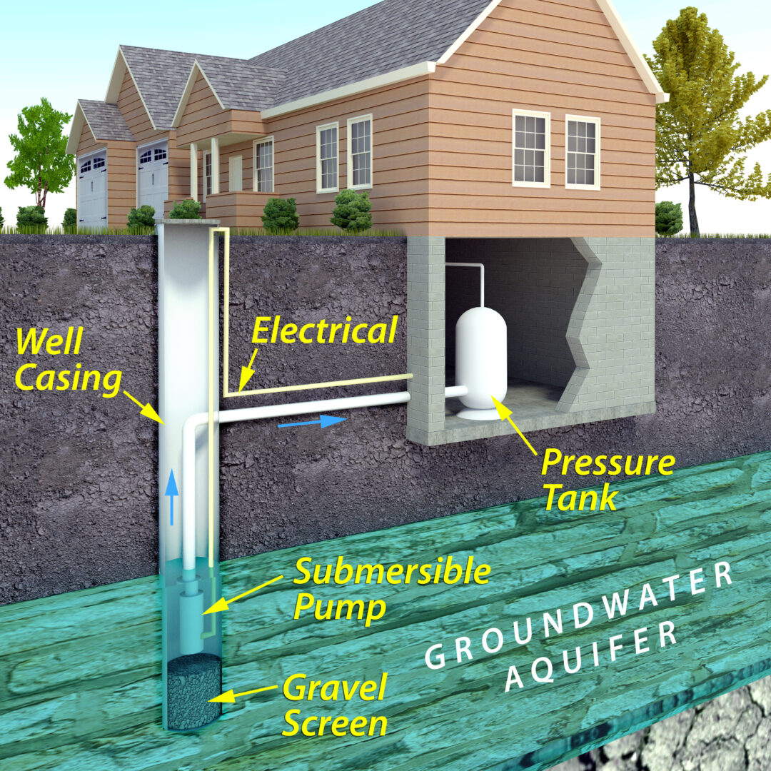 Caring for your well water