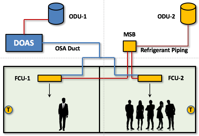 VRF DOAS Coupled System