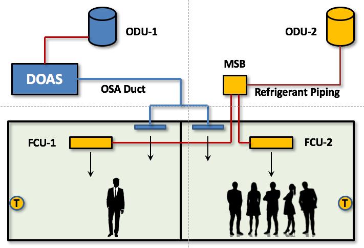 VRF DOAS De-Coupled System