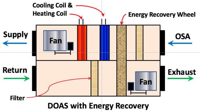 doas energy recovery