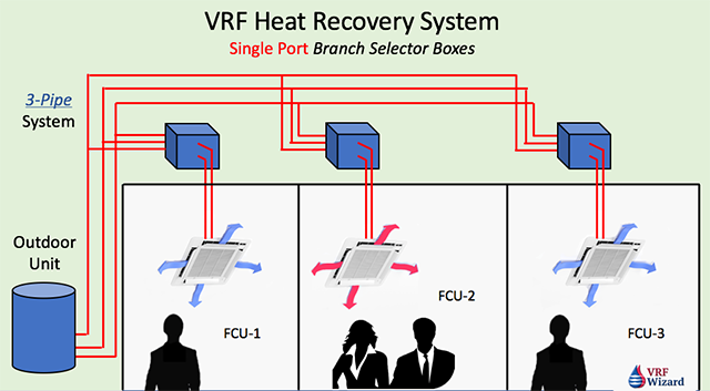 VRF Heat Recovery System - Single Port Branch Selector Box