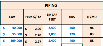 VRF piping installed cost