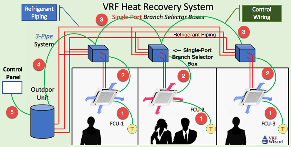 VRF VRV Control Wiring - Heat Recovery System