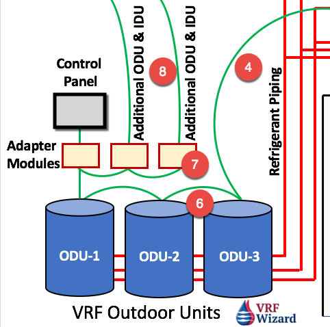 VRF VRV Control Wiring with Expansion Adapters