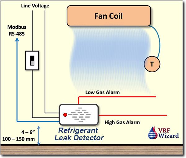 Bacharach - Refrigerant Leak Detector