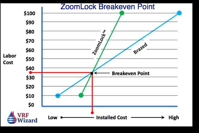ZoomLock Fitting Price Analysis