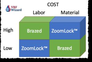 ZoomLock Fittings vs Brazed