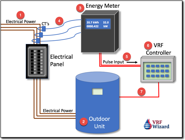 Energy Meter Billing Tenant fo AC