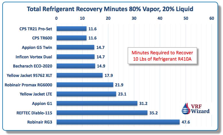 Refrigerant Recovery Machine Review